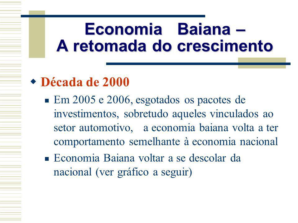 Economia Baiana – A retomada do crescimento Década de 2000 Em 2005 e 2006, esgotados os pacotes de investimentos, sobretudo aqueles vinculados ao seto
