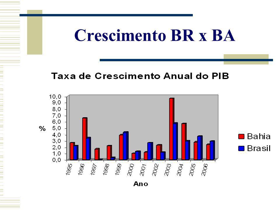 Economia Baiana: atualidade Desigualdades Sociais (cont.) Elevado desemprego (só da RMS tem cerca de 400 mil desempregados) Renda Média é de R$ 394,00 (57% da renda média nacional).