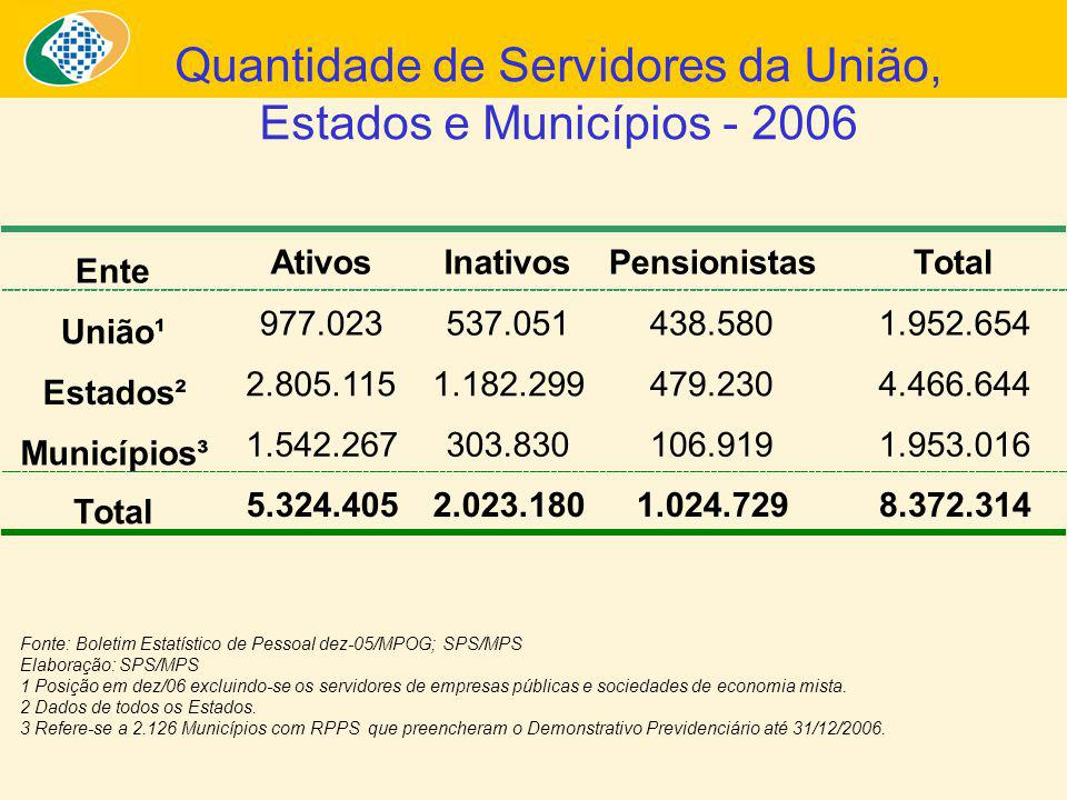 Fonte: Boletim Estatístico de Pessoal dez-05/MPOG; SPS/MPS Elaboração: SPS/MPS 1 Posição em dez/06 excluindo-se os servidores de empresas públicas e s