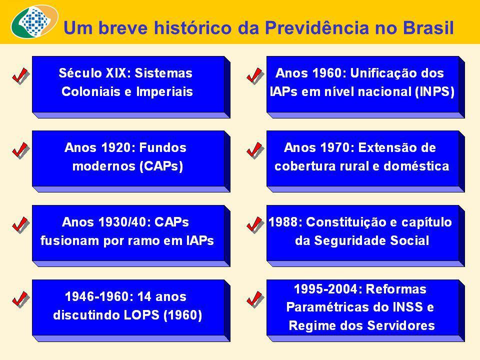 ESTRUTURA DO SISTEMA PREVIDENCIÁRIO BRASILEIRO TRABALHADORES DO SETOR PRIVADO E FUNCIONÁRIOS PÚBLICOS CELETISTAS Obrigatório, nacional, público, subsídios sociais, benefício definido: teto de R$ 3.039.