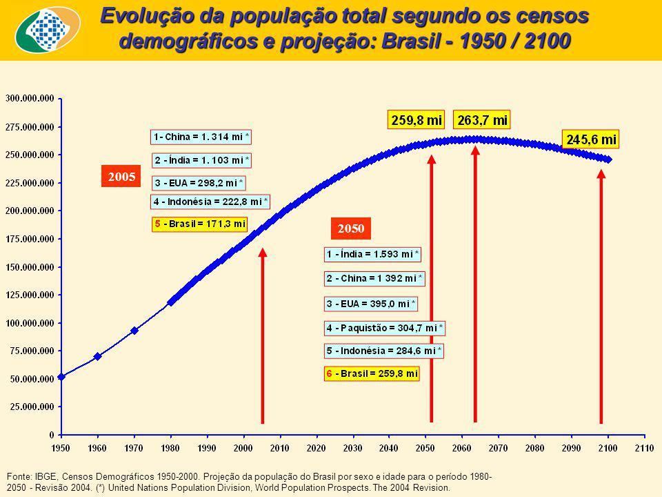 2005 2050 Evolução da população total segundo os censos demográficos e projeção: Brasil - 1950 / 2100 Fonte: IBGE, Censos Demográficos 1950-2000. Proj