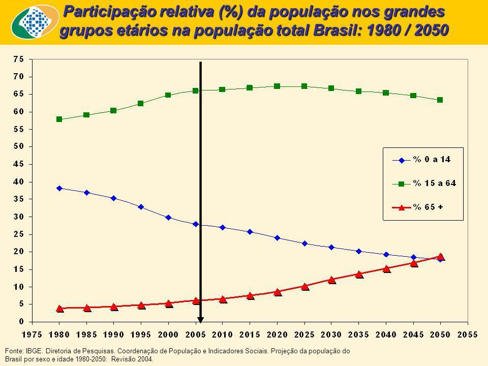 Fonte: IBGE. Diretoria de Pesquisas. Coordenação de População e Indicadores Sociais. Projeção da população do Brasil por sexo e idade 1980-2050: Revis