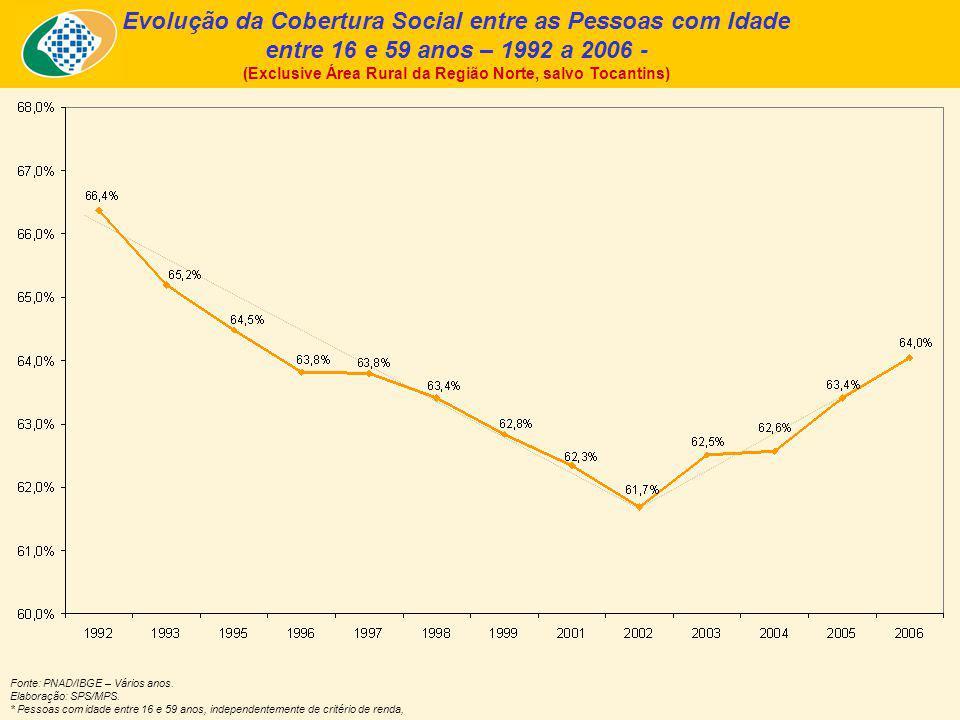 Fonte: PNAD/IBGE – Vários anos. Elaboração: SPS/MPS. * Pessoas com idade entre 16 e 59 anos, independentemente de critério de renda, Evolução da Cober