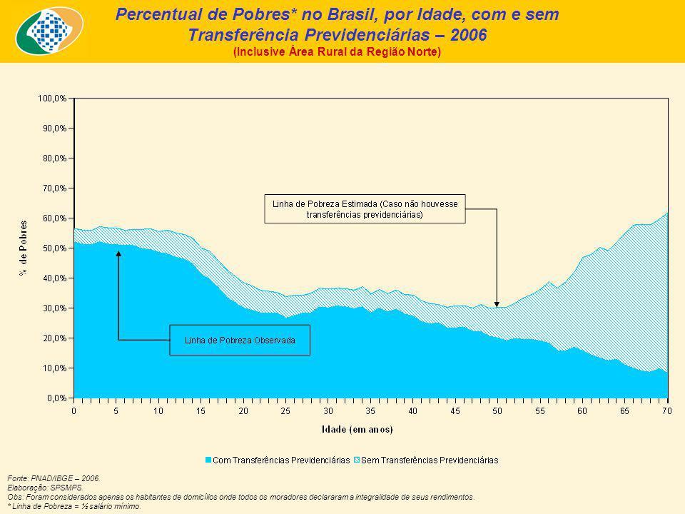 Percentual de Pobres* no Brasil, por Idade, com e sem Transferência Previdenciárias – 2006 (Inclusive Área Rural da Região Norte) Fonte: PNAD/IBGE – 2