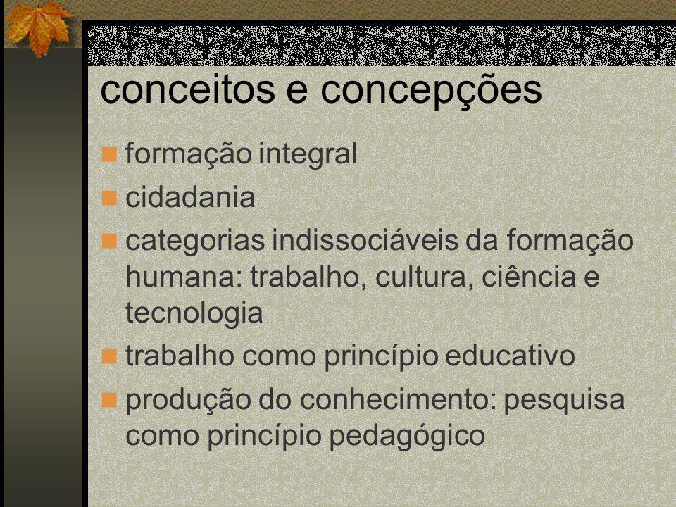 conceitos e concepções formação integral cidadania categorias indissociáveis da formação humana: trabalho, cultura, ciência e tecnologia trabalho como princípio educativo produção do conhecimento: pesquisa como princípio pedagógico
