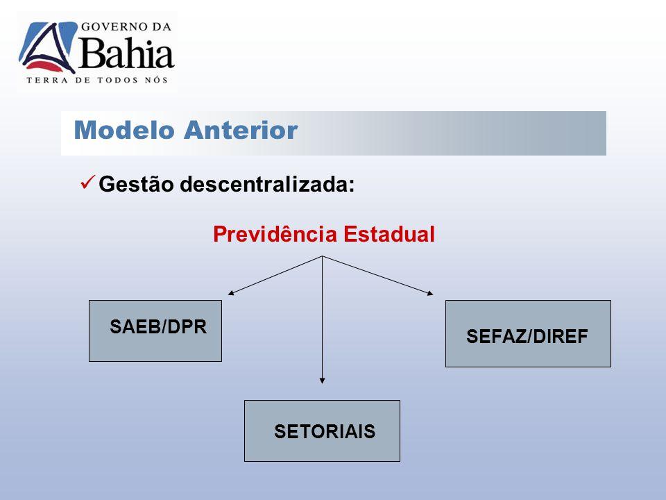 Modelo Anterior Gestão descentralizada: Previdência Estadual SAEB/DPR SEFAZ/DIREF SETORIAIS
