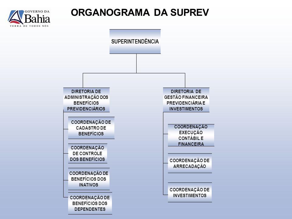 ORGANOGRAMA DA SUPREV DIRETORIA DE ADMINISTRAÇÃO DOS BENEFÍCIOS PREVIDENCIÁRIOS COORDENAÇÃO DE CADASTRO DE BENEFÍCIOS COORDENAÇÃO DE CONTROLE DOS BENEFÍCIOS COORDENAÇÃO DE BENEFÍCIOS DOS INATIVOS COORDENAÇÃO DE BENEFÍCIOS DOS DEPENDENTES DIRETORIA DE GESTÃO FINANCEIRA PREVIDENCIÁRIA E INVESTIMENTOS COORDENAÇÃO EXECUÇÃO CONTÁBIL E FINANCEIRA COORDENAÇÃO DE ARRECADAÇÃO COORDENAÇÃO DE INVESTIMENTOS SUPERINTENDÊNCIA
