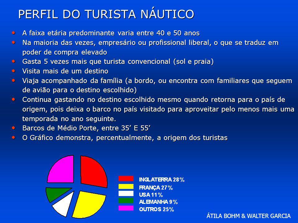 ÁTILA BOHM & WALTER GARCIA Divisões estratégicas da náutica Esporte Esporte Turismo Turismo Indústria Indústria