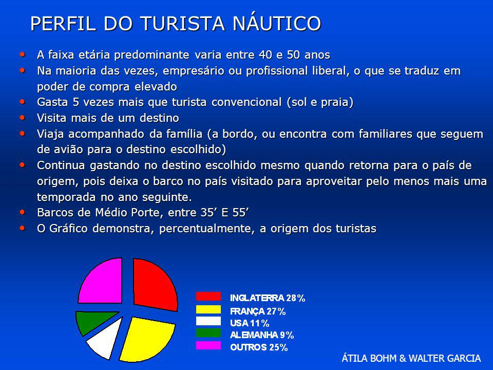 ÁTILA BOHM & WALTER GARCIA PERFIL DO TURISTA NÁUTICO A faixa etária predominante varia entre 40 e 50 anos A faixa etária predominante varia entre 40 e