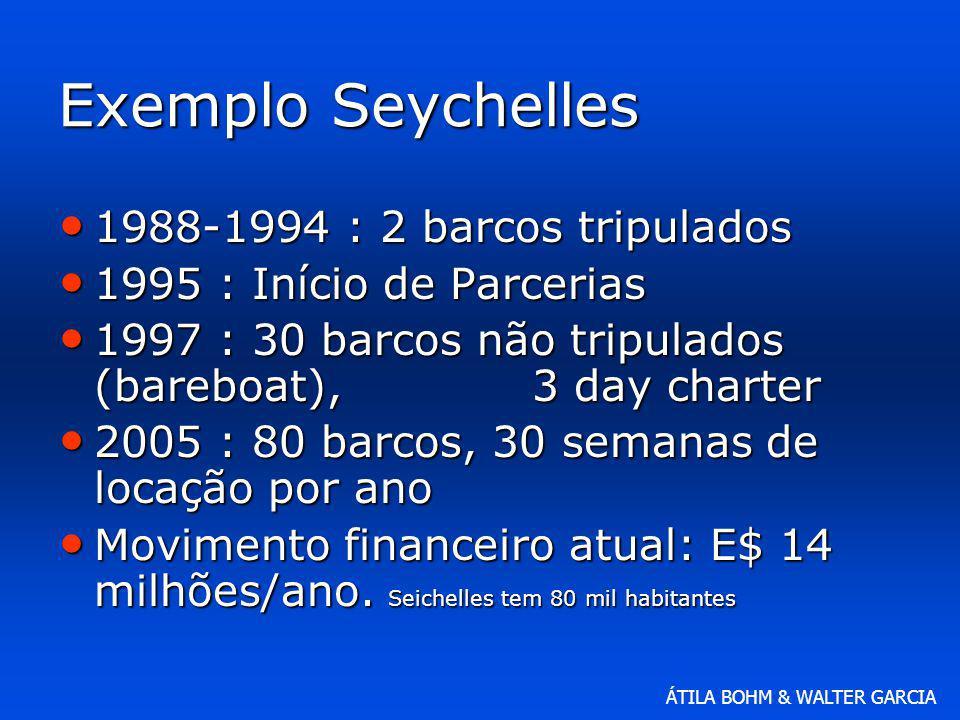 ÁTILA BOHM & WALTER GARCIA Exemplo Seychelles 1988-1994 : 2 barcos tripulados 1988-1994 : 2 barcos tripulados 1995 : Início de Parcerias 1995 : Início