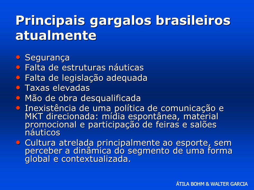 ÁTILA BOHM & WALTER GARCIA Principais gargalos brasileiros atualmente Segurança Segurança Falta de estruturas náuticas Falta de estruturas náuticas Fa