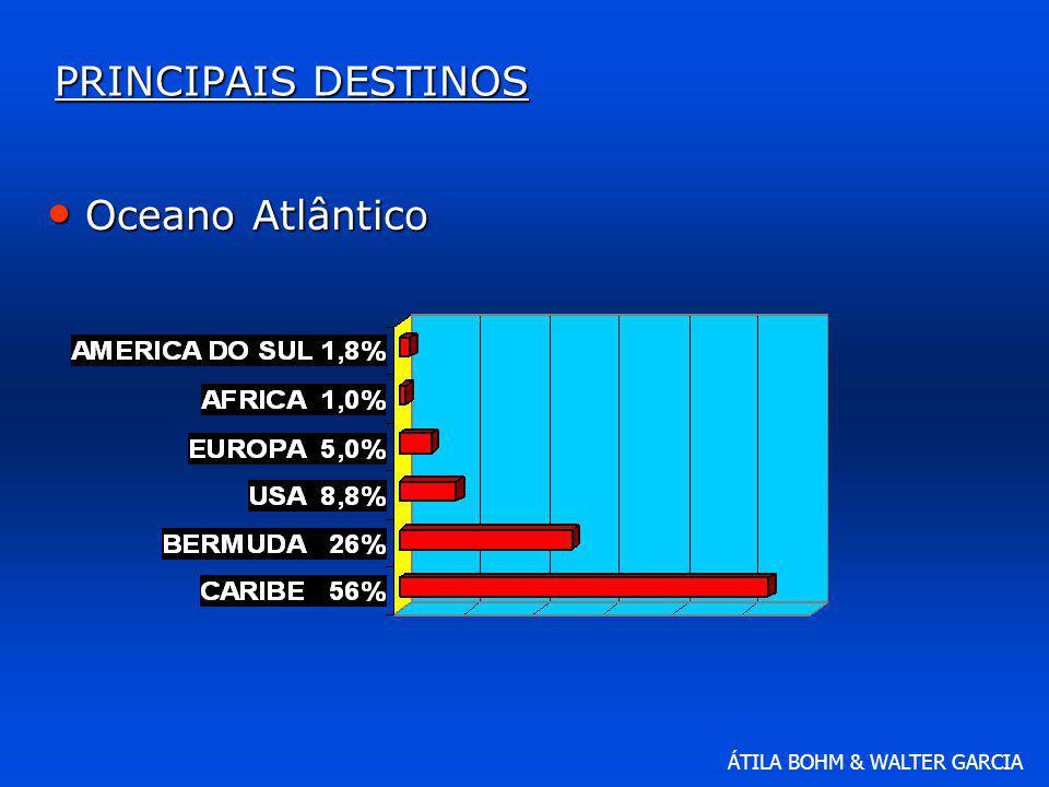 ÁTILA BOHM & WALTER GARCIA PRINCIPAIS DESTINOS Oceano Atlântico Oceano Atlântico