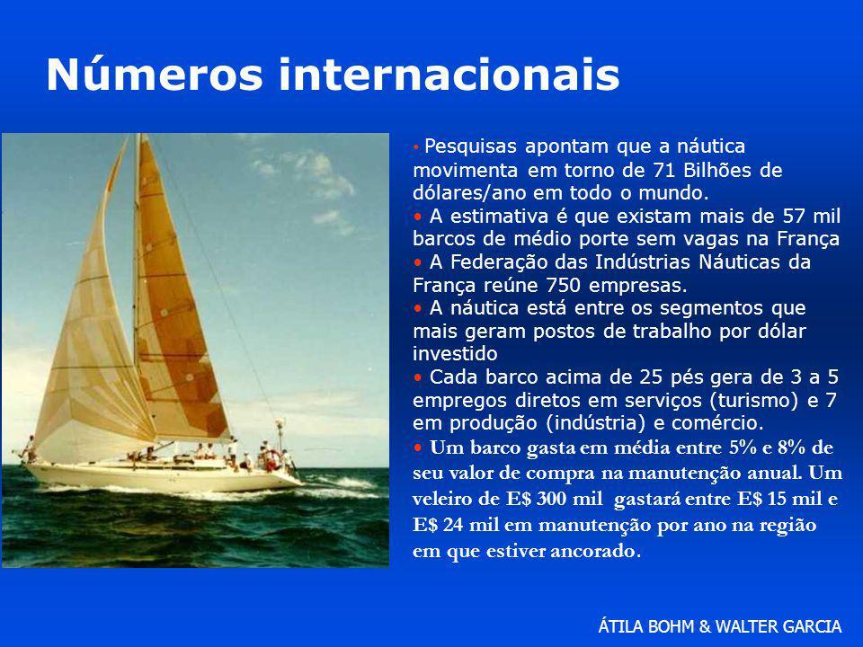 ÁTILA BOHM & WALTER GARCIA Números internacionais Pesquisas apontam que a náutica movimenta em torno de 71 Bilhões de dólares/ano em todo o mundo. A e