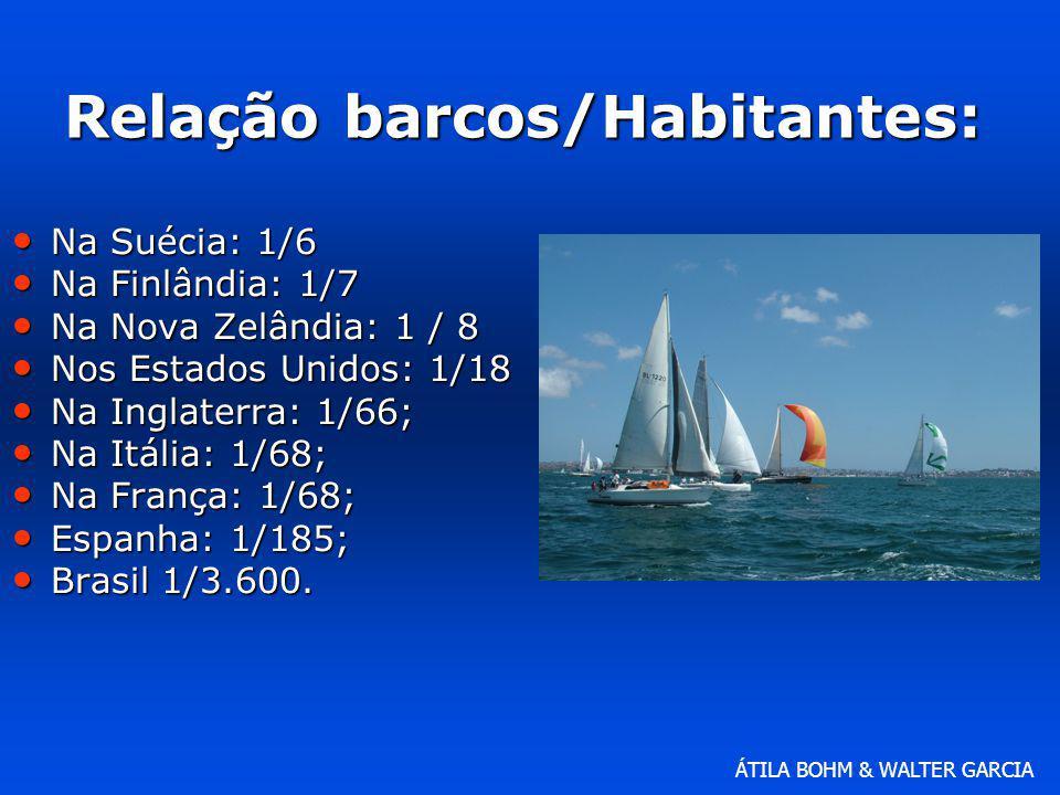 ÁTILA BOHM & WALTER GARCIA Relação barcos/Habitantes: Na Suécia: 1/6 Na Suécia: 1/6 Na Finlândia: 1/7 Na Finlândia: 1/7 Na Nova Zelândia: 1 / 8 Na Nov