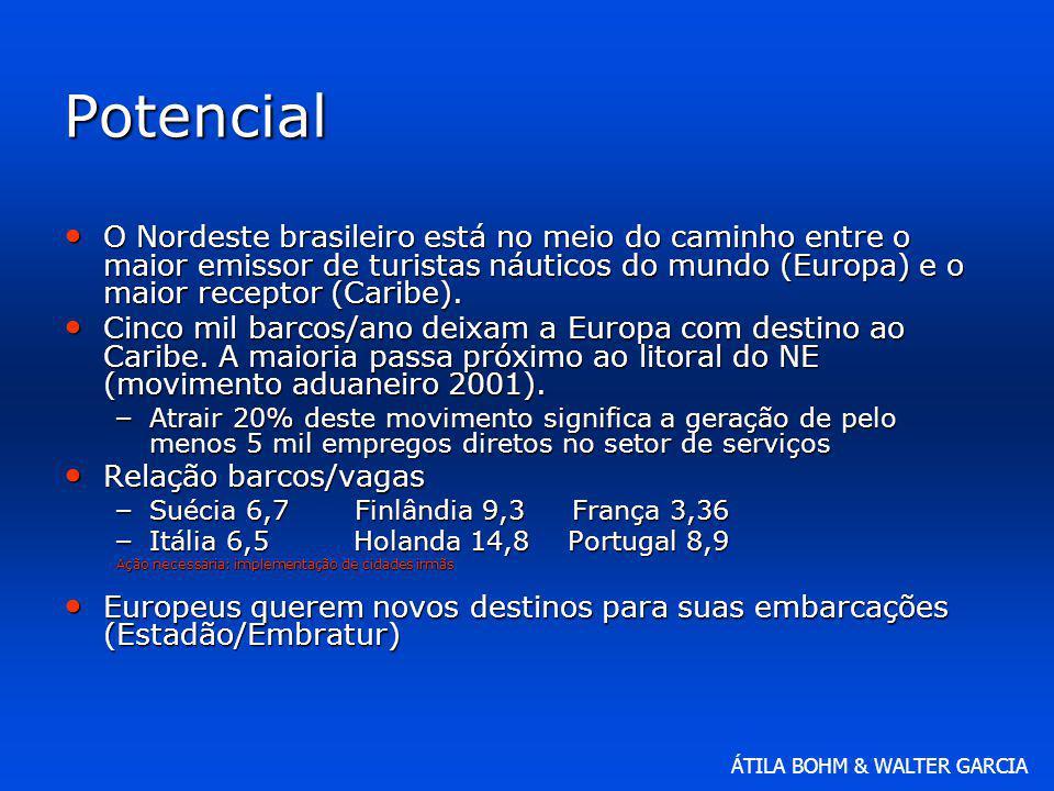 ÁTILA BOHM & WALTER GARCIA Potencial O Nordeste brasileiro está no meio do caminho entre o maior emissor de turistas náuticos do mundo (Europa) e o ma