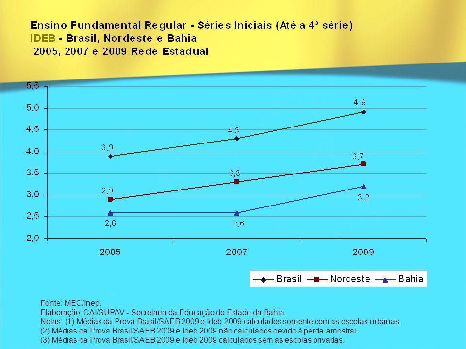 Fonte: MEC/Inep. Elaboração: CAI/SUPAV - Secretaria da Educação do Estado da Bahia Notas: (1) Médias da Prova Brasil/SAEB 2009 e Ideb 2009 calculados