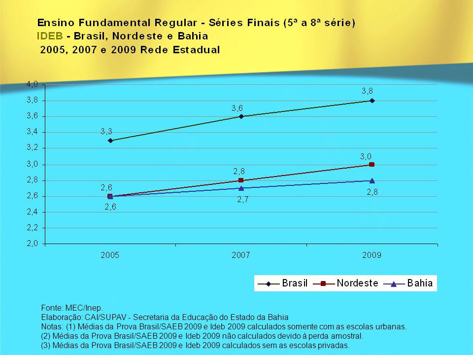 6.Política de Formação continuada e em serviço para a Educação Básica do Estado da Bahia ; 7.