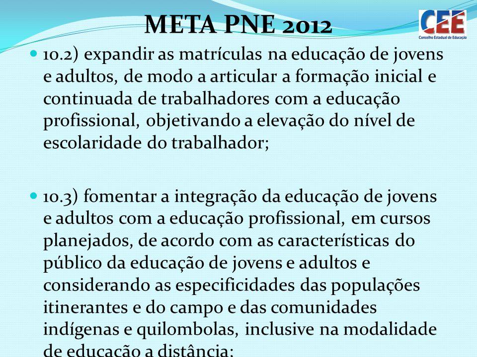 META PNE 2012 10.2) expandir as matrículas na educação de jovens e adultos, de modo a articular a formação inicial e continuada de trabalhadores com a