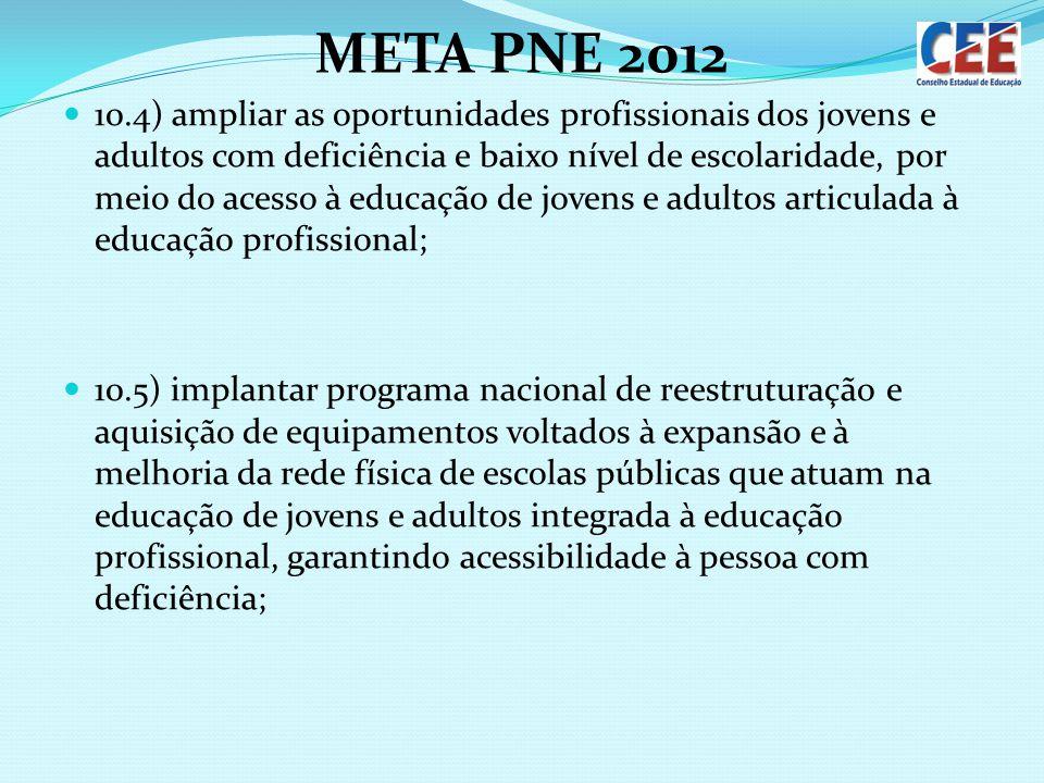 META PNE 2012 10.4) ampliar as oportunidades profissionais dos jovens e adultos com deficiência e baixo nível de escolaridade, por meio do acesso à ed