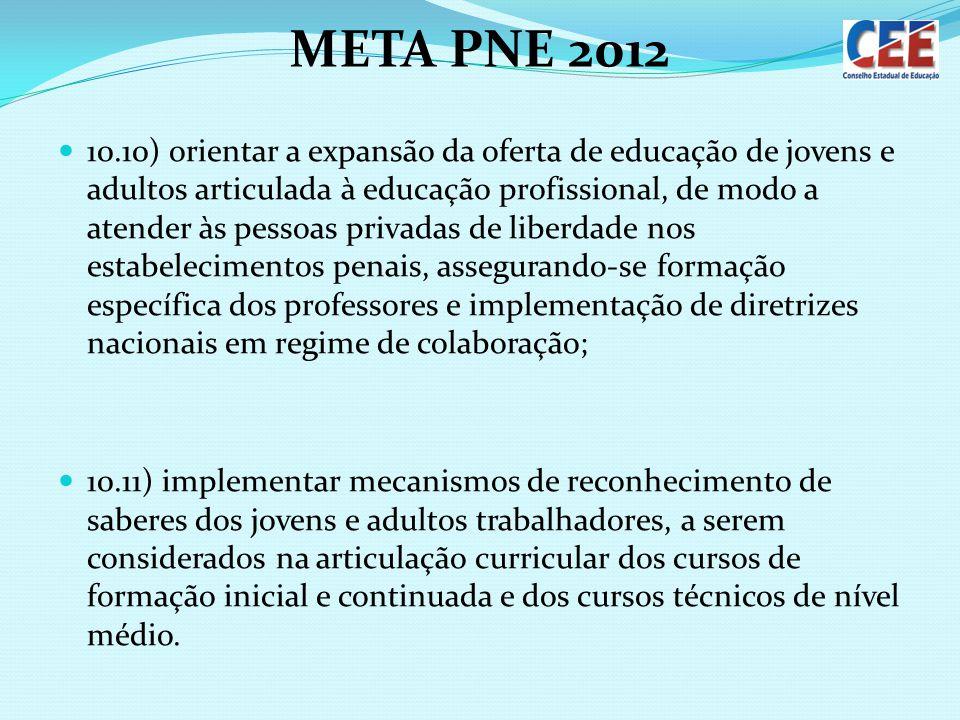 META PNE 2012 10.10) orientar a expansão da oferta de educação de jovens e adultos articulada à educação profissional, de modo a atender às pessoas pr