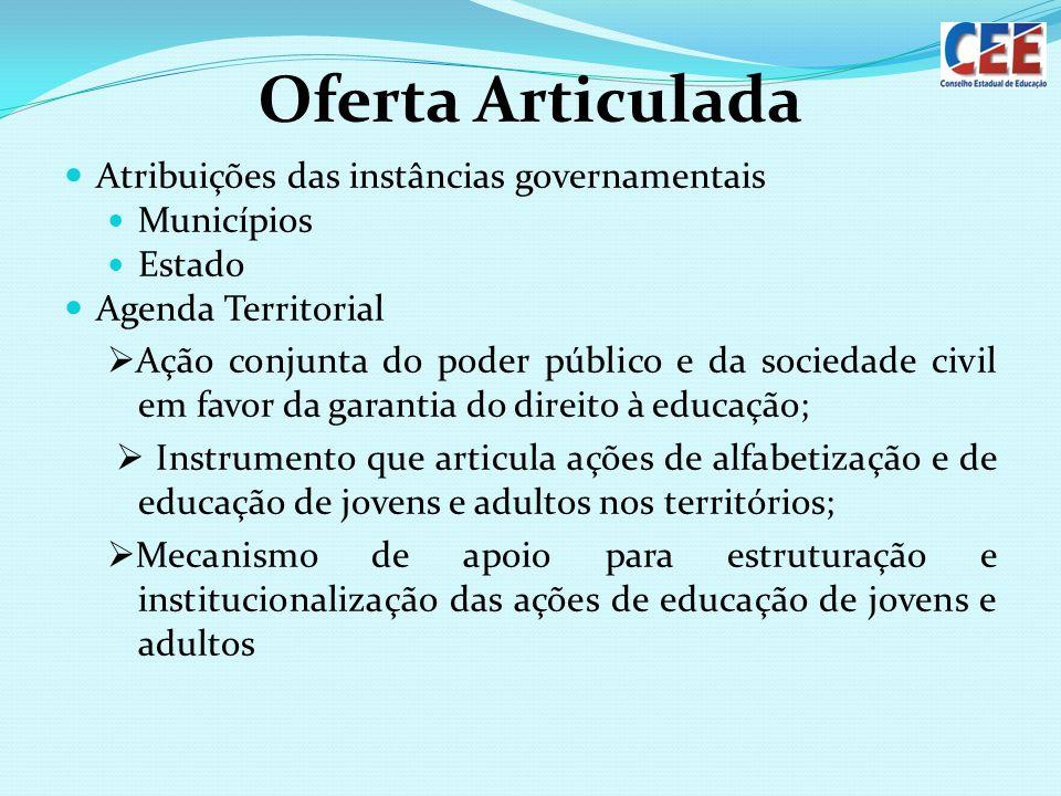 Oferta Articulada Atribuições das instâncias governamentais Municípios Estado Agenda Territorial Ação conjunta do poder público e da sociedade civil e