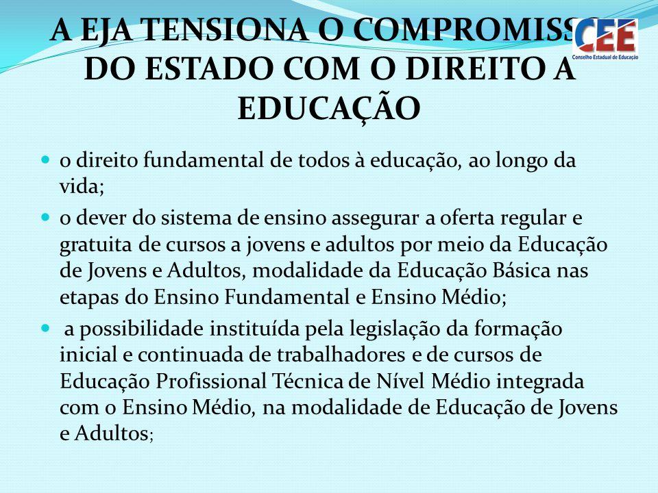 A EJA TENSIONA O COMPROMISSO DO ESTADO COM O DIREITO A EDUCAÇÃO o direito fundamental de todos à educação, ao longo da vida; o dever do sistema de ens
