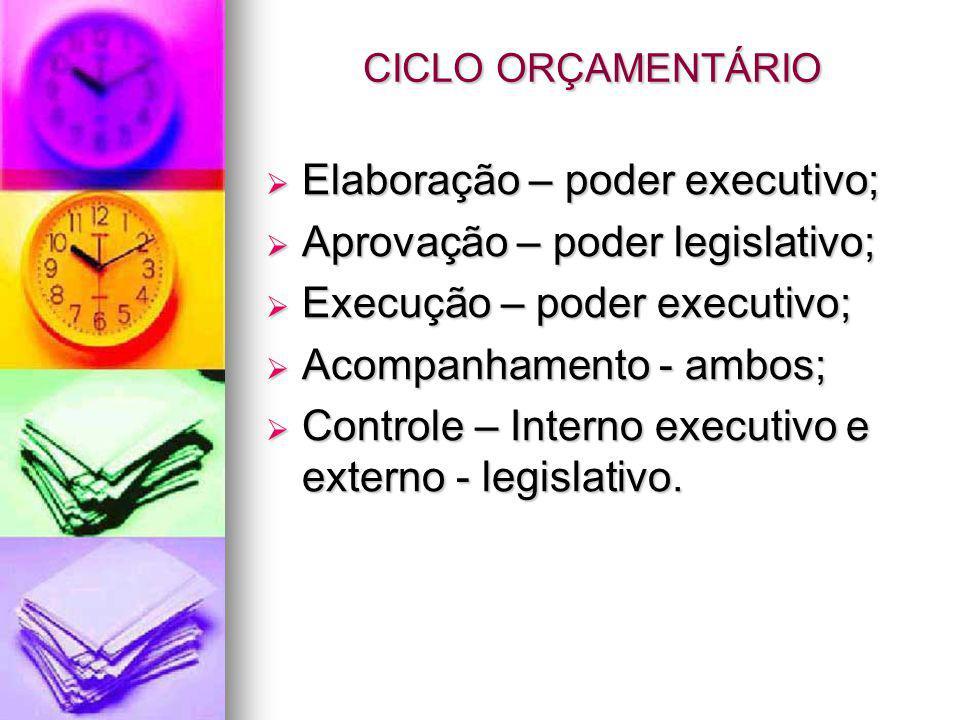 CICLO ORÇAMENTÁRIO Elaboração – poder executivo; Elaboração – poder executivo; Aprovação – poder legislativo; Aprovação – poder legislativo; Execução – poder executivo; Execução – poder executivo; Acompanhamento - ambos; Acompanhamento - ambos; Controle – Interno executivo e externo - legislativo.