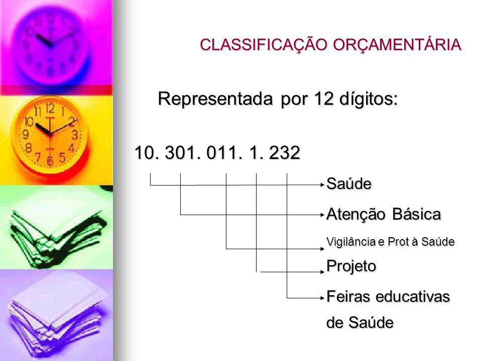 CLASSIFICAÇÃO ORÇAMENTÁRIA Representada por 12 dígitos: 10. 301. 011. 1. 232 Saúde Atenção Básica Vigilância e Prot à Saúde Projeto Feiras educativas