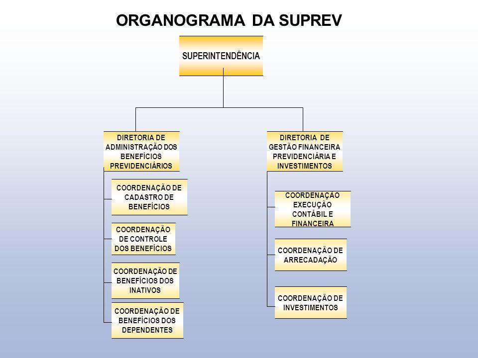 SUPERINTENDÊNCIA DIRETORIA DE ADMINISTRAÇÃO DOS BENEFÍCIOS PREVIDENCIÁRIOS COORDENAÇÃO DE CADASTRO DE BENEFÍCIOS ORGANOGRAMA DA SUPREV COORDENAÇÃO DE