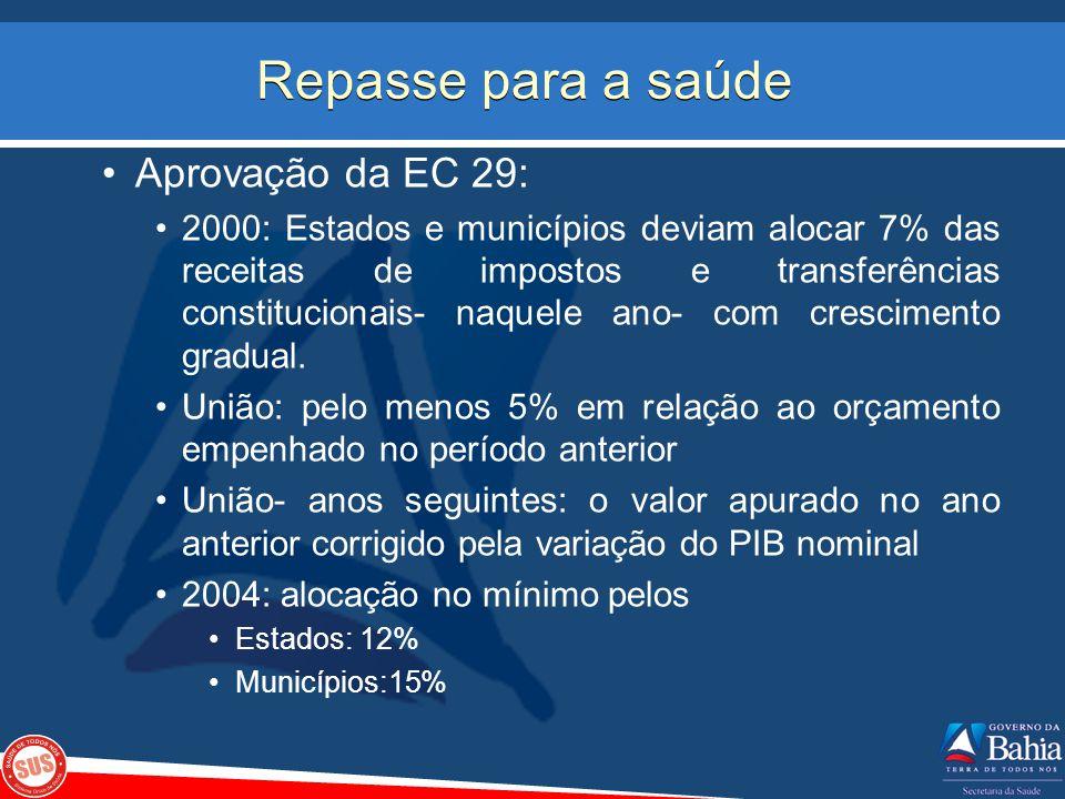 Repasse para a saúde Aprovação da EC 29: 2000: Estados e municípios deviam alocar 7% das receitas de impostos e transferências constitucionais- naquel