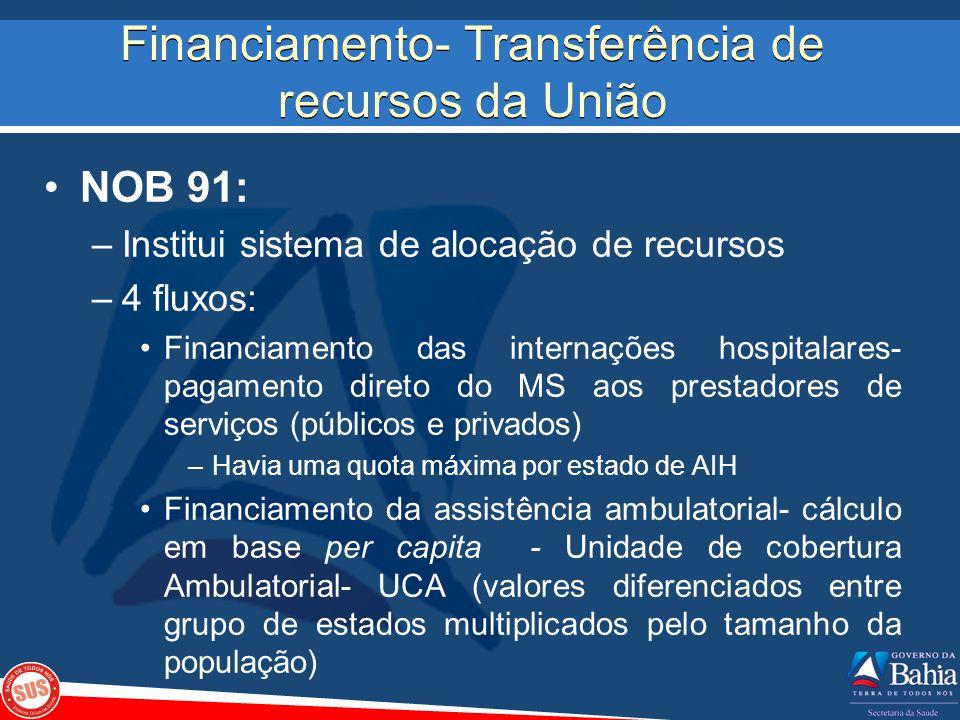 Financiamento- Transferência de recursos da União NOB 91: –Institui sistema de alocação de recursos –4 fluxos: Financiamento das internações hospitala