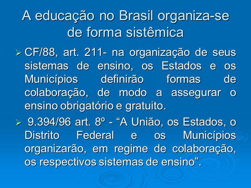 Organização da Educação Nacional Sistema Federal de Educação Sistemas Municipais de Educação Sistemas Estaduais e do Distrito Federal