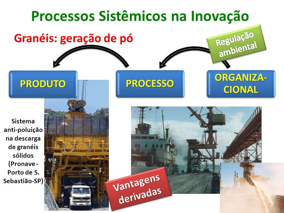 Processos Sistêmicos na Inovação Granéis: geração de pó Vantagens derivadas Sistema anti-poluição na descarga de granéis sólidos (Pronave - Porto de S