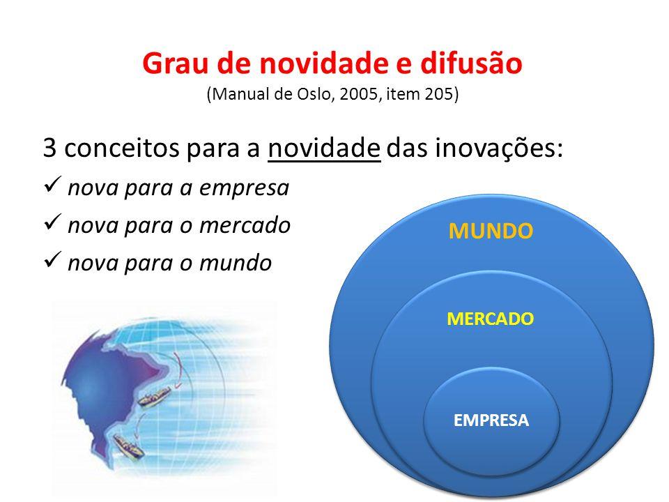 Grau de novidade e difusão (Manual de Oslo, 2005, item 205) 3 conceitos para a novidade das inovações: nova para a empresa nova para o mercado nova pa