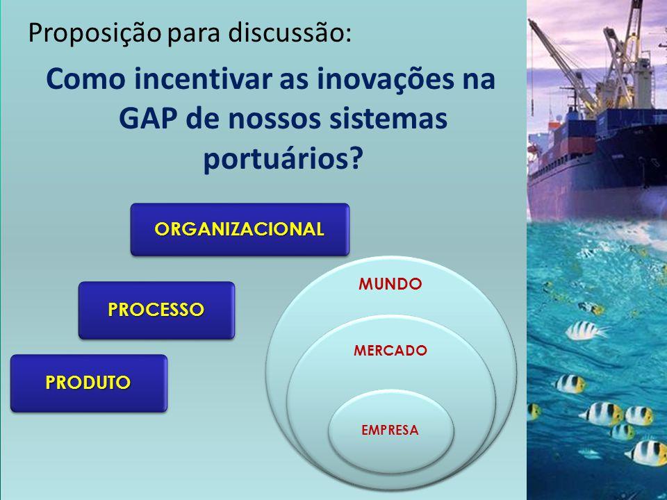 PRODUTOPRODUTO PROCESSOPROCESSO ORGANIZACIONALORGANIZACIONAL Proposição para discussão: Como incentivar as inovações na GAP de nossos sistemas portuár
