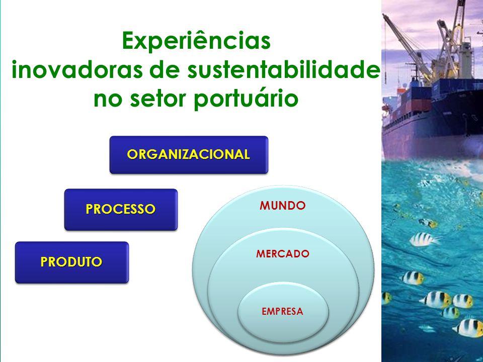 Experiências inovadoras de sustentabilidade no setor portuário PRODUTOPRODUTO PROCESSOPROCESSO ORGANIZACIONALORGANIZACIONAL