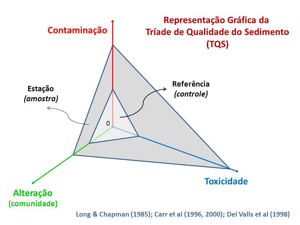 Toxicidade Contaminação Alteração (comunidade) Referência (controle) Estação (amostra) 0 Representação Gráfica da Tríade de Qualidade do Sedimento (TQ