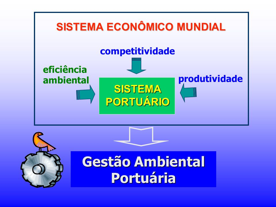 SISTEMA PORTUÁRIO competitividade eficiência ambiental produtividade SISTEMA ECONÔMICO MUNDIAL Gestão Ambiental Portuária