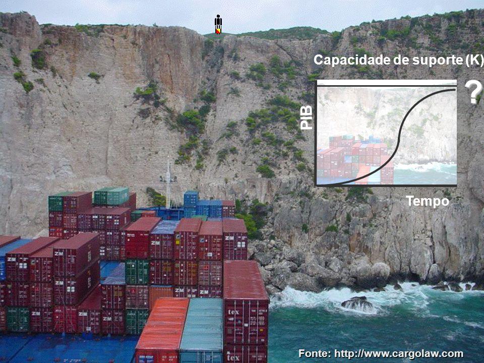 O navio e o rochedo Crise socioambiental choque Solução: mudar o rumo .