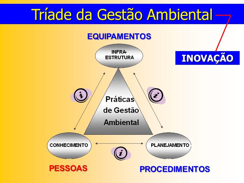 PESSOAS PROCEDIMENTOS EQUIPAMENTOS Tríade da Gestão Ambiental INOVAÇÃO