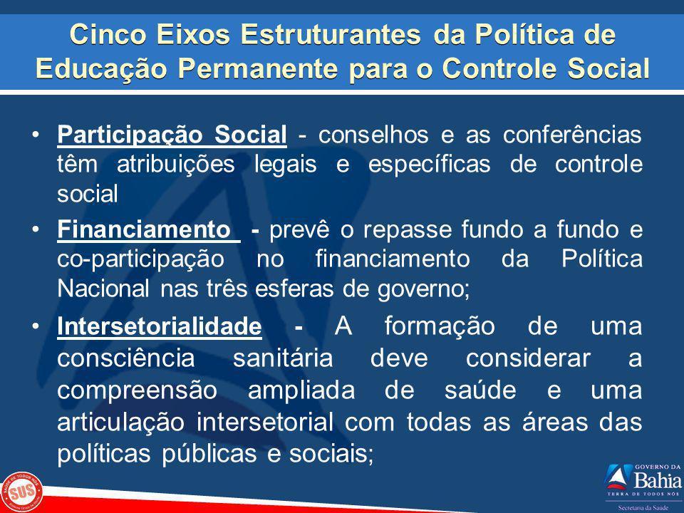 Cinco Eixos Estruturantes da Política de Educação Permanente para o Controle Social Participação Social - conselhos e as conferências têm atribuições