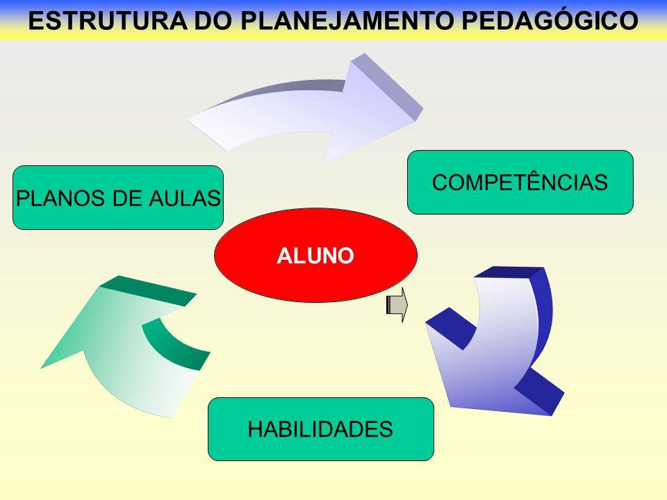 ESTRUTURA DO PLANEJAMENTO PEDAGÓGICO ALUNO PLANOS DE AULAS COMPETÊNCIAS HABILIDADES