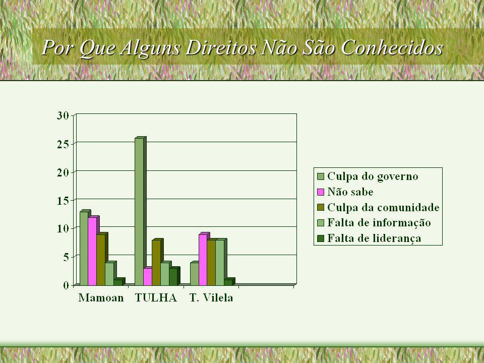 Conhecimento dos direitos : Teotônio Vilela