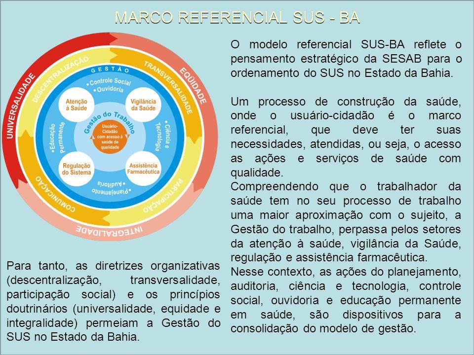 MARCO REFERENCIAL SUS - BA O modelo referencial SUS-BA reflete o pensamento estratégico da SESAB para o ordenamento do SUS no Estado da Bahia. Um proc