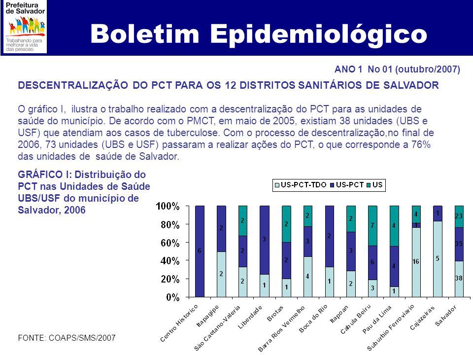 Boletim Epidemiológico DESCENTRALIZAÇÃO DO PCT PARA OS 12 DISTRITOS SANITÁRIOS DE SALVADOR O gráfico I, ilustra o trabalho realizado com a descentrali