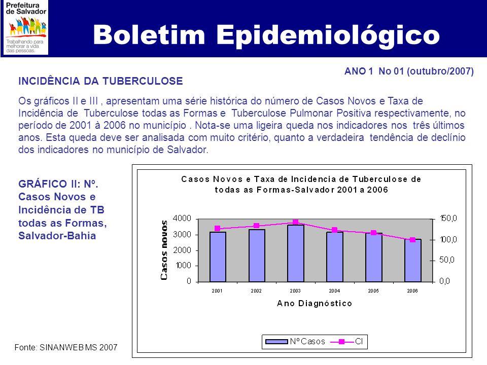 Boletim Epidemiológico INCIDÊNCIA DA TUBERCULOSE Os gráficos II e III, apresentam uma série histórica do número de Casos Novos e Taxa de Incidência de