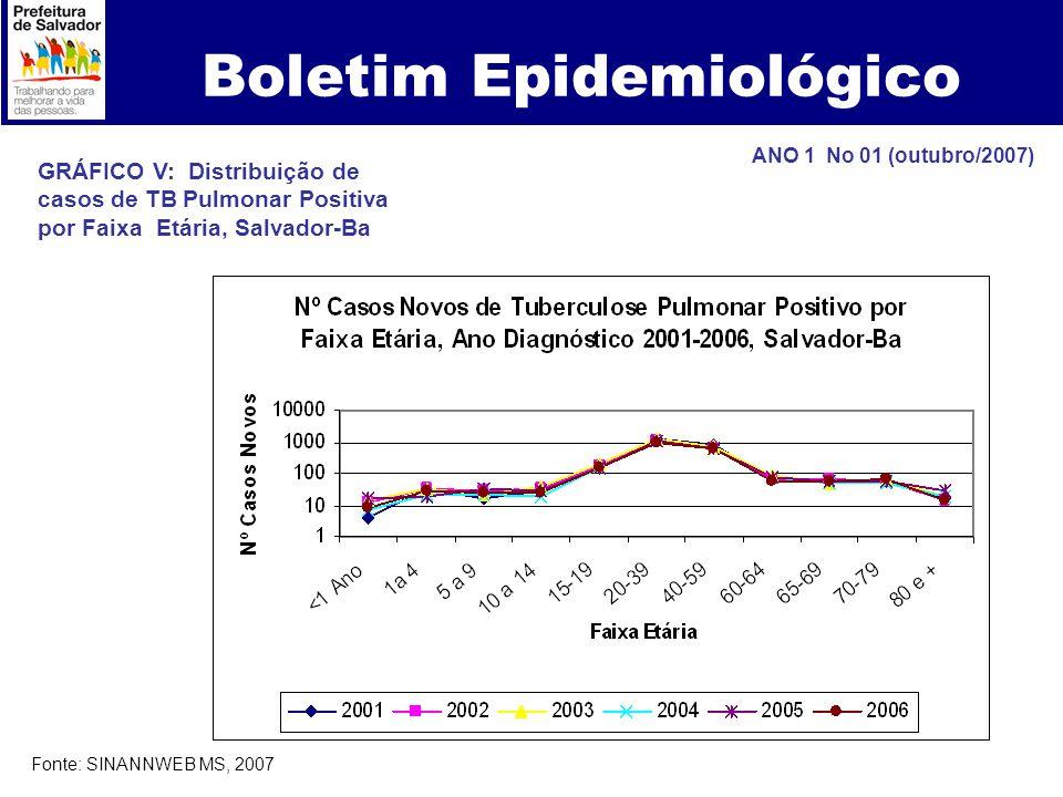 Boletim Epidemiológico GRÁFICO V: Distribuição de casos de TB Pulmonar Positiva por Faixa Etária, Salvador-Ba ANO 1 No 01 (outubro/2007) Fonte: SINANN
