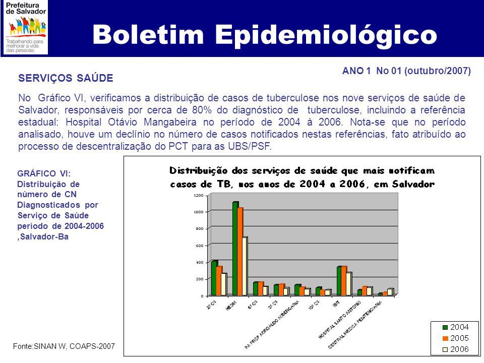 Boletim Epidemiológico SERVIÇOS SAÚDE No Gráfico VI, verificamos a distribuição de casos de tuberculose nos nove serviços de saúde de Salvador, respon