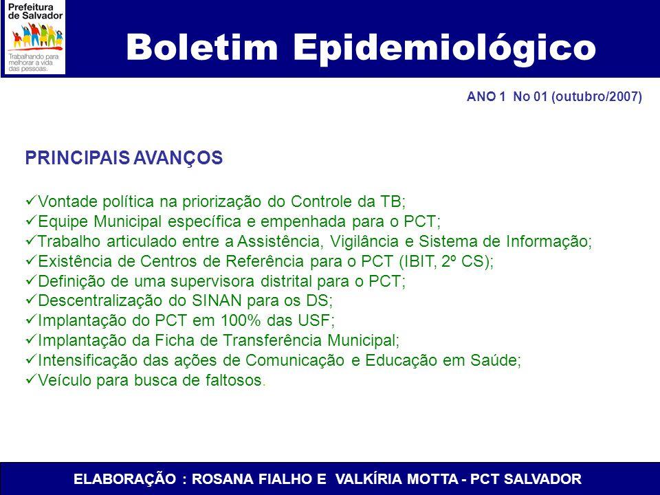 Boletim Epidemiológico PRINCIPAIS AVANÇOS Vontade política na priorização do Controle da TB; Equipe Municipal específica e empenhada para o PCT; Traba