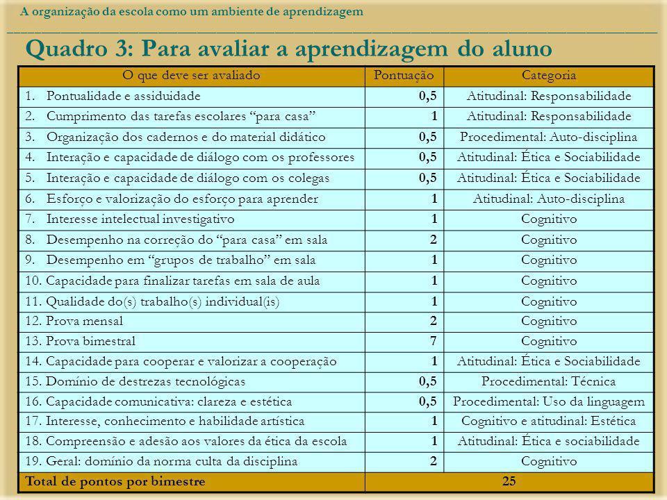 Quadro 3: Para avaliar a aprendizagem do aluno O que deve ser avaliadoPontuaçãoCategoria 1. Pontualidade e assiduidade0,5Atitudinal: Responsabilidade